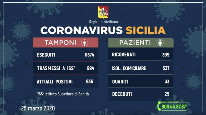 Coronavirus: in Sicilia 936 positivi,137 in più in un giorno