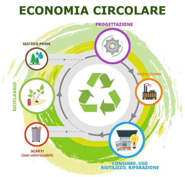 Iniziativa di weStart per far diventare la Sicilia un modello di Economia Sostenibile